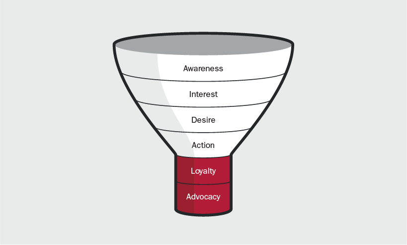 6-part sales funnel drawing showing how a potential client goes from Awareness, to interest, desire, action, Loyalty, and then advocacy